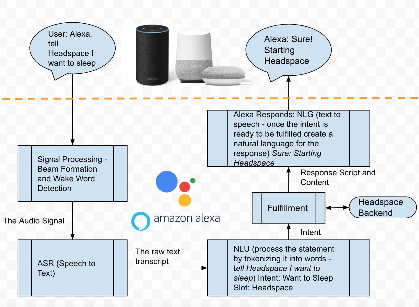 The processing flow of voice assistants