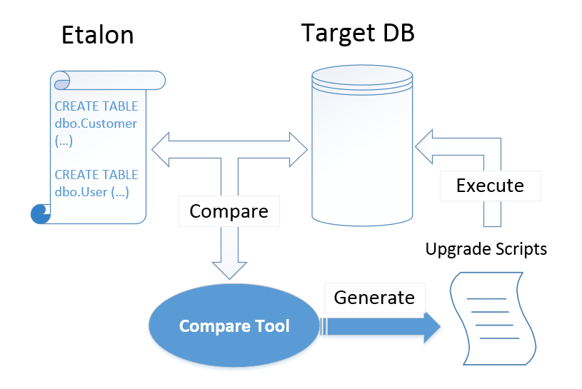 State-driven database delivery