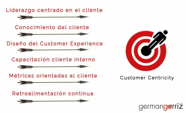 Customer-Centricity-germangorriz