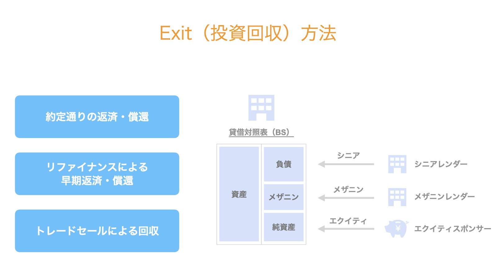 Exit(投資回収)方法