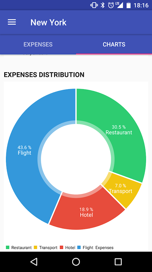 Travel Expense Manager- screenshot