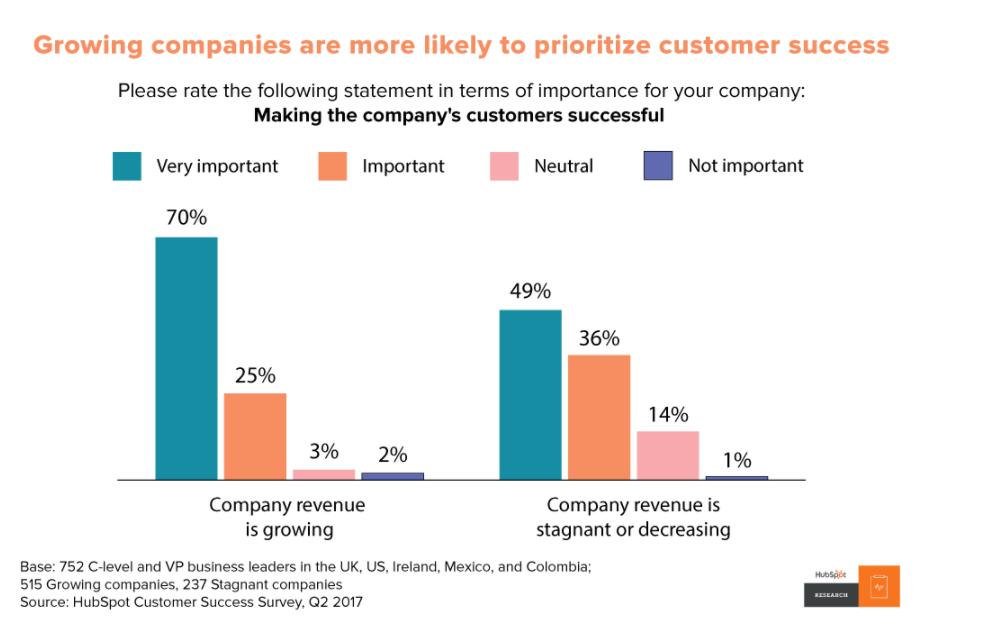 customer success and customer development go hand in hand. Growing companies are prioritizing customer success already