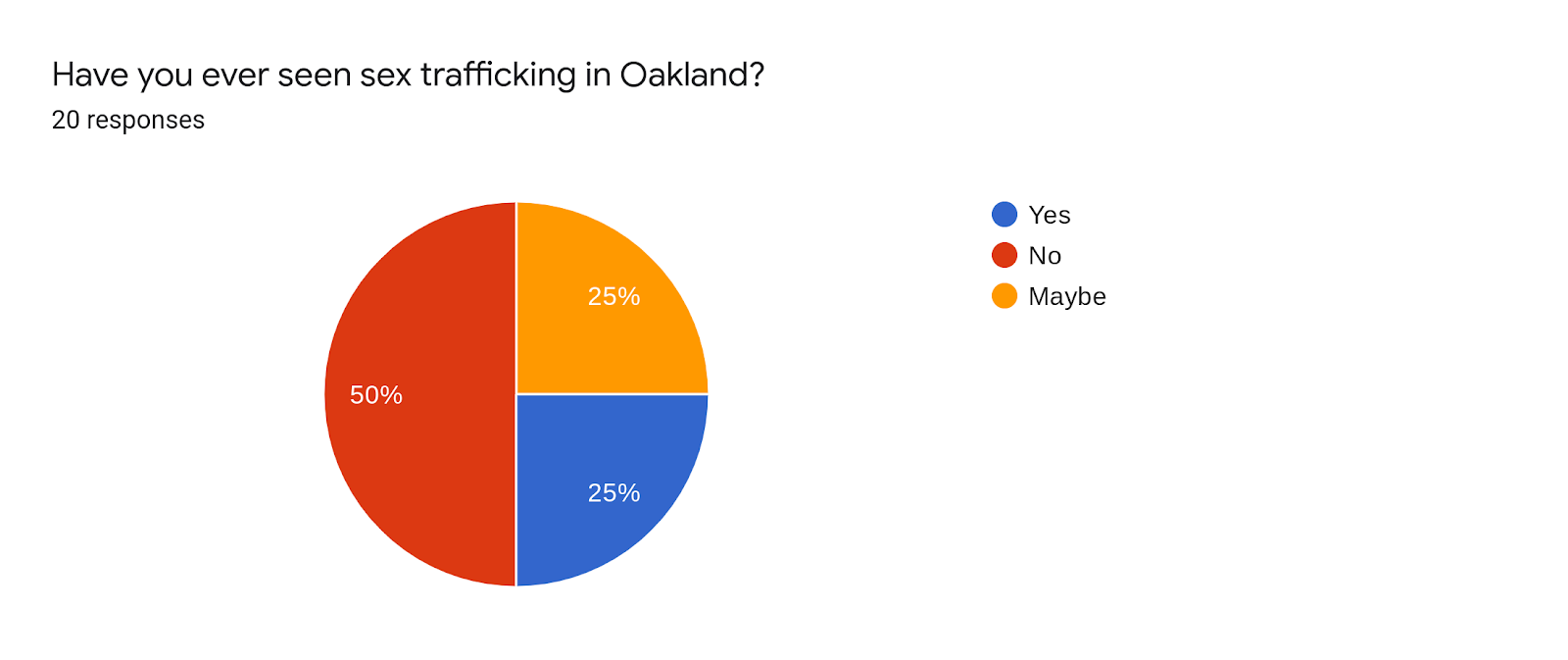Forms response chart. Question title: Have you ever seen sex trafficking in Oakland?. Number of responses: 20 responses.