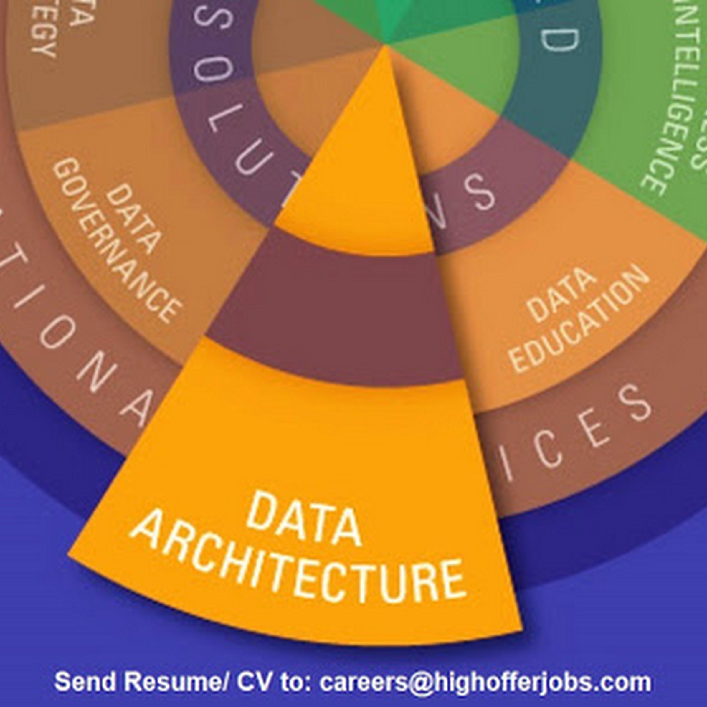 Data Architect Supervisor- Makati