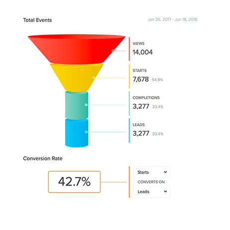 analytics from quiz funnel for brand voice style quiz with 42% conversion rate