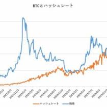 ハッシュレート分析によるビットコイン妥当価格は7,901ドル【フィスコ・ビットコインニュース】