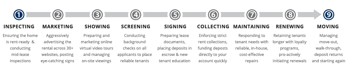 Fort Worth Property Management Process
