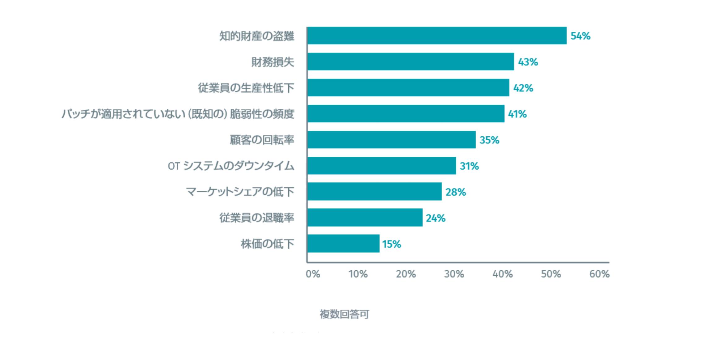 サイバー攻撃によるビジネスリスクの定量化