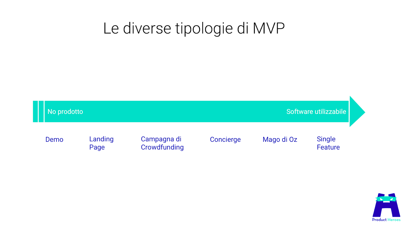 MVP, le diverse tipologie