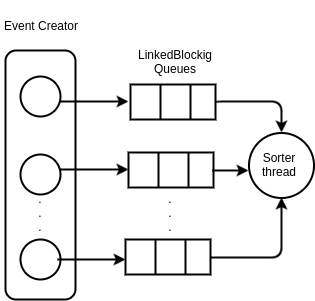 Executor Thread pool architecture.png