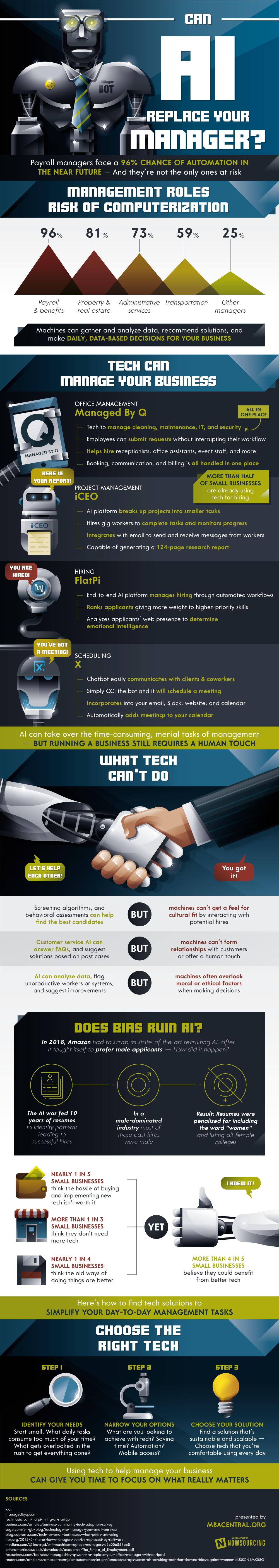 ¿Puede la inteligencia artificial reemplazar al administrador de tu empresa?