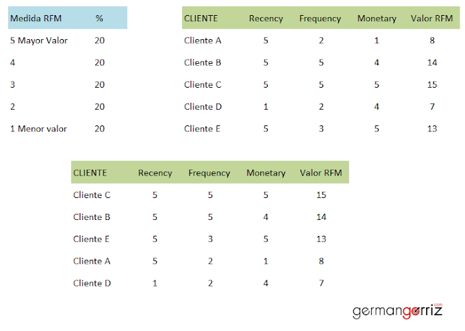 RFM-mejor-cliente-germangorriz