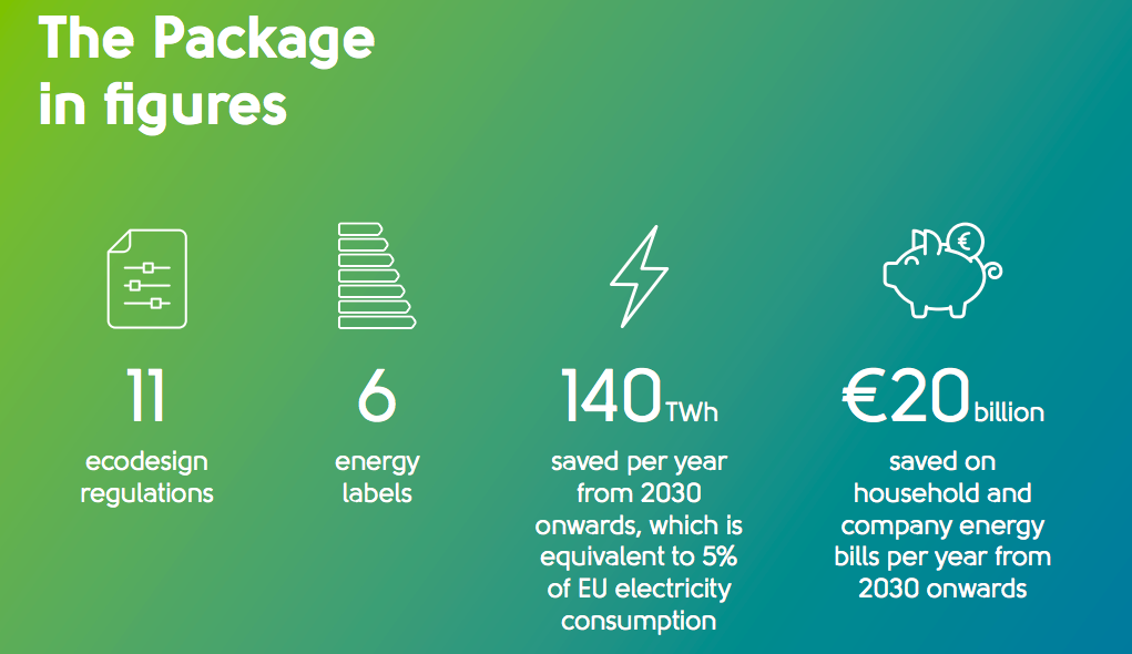 The Ecodesign Directive includes 11 new regulations