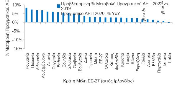 Eurobank: Η έξαρση της πανδημίας αυξάνει την αβεβαιότητα για τα τουριστικά έσοδα του 2021