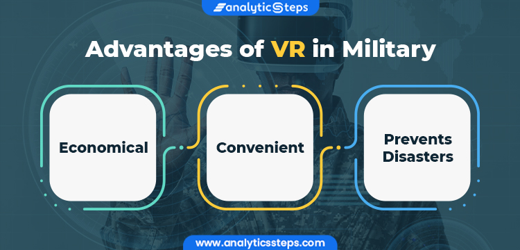 Image showing advantages of VR in Military: Economical  Convenient  Prevents Disasters