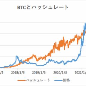 ハッシュレート分析によるビットコイン妥当価格は30,117ドル【フィスコ・ビットコインニュース】