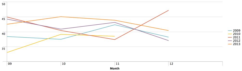windchill analysis results