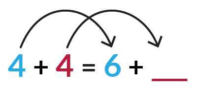 In the equation blue 4 + red 4 = blue 6 + red blank, the first 4 changes to 6. How does the second 4 change if the equation is true?