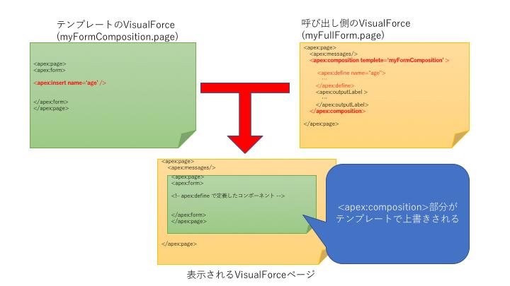 テンプレートを使用したVisualforceイメージ