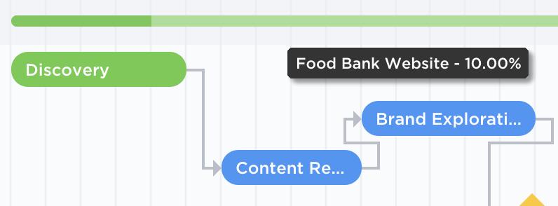 ClickUp's Gantt View has a built-in project progress ba