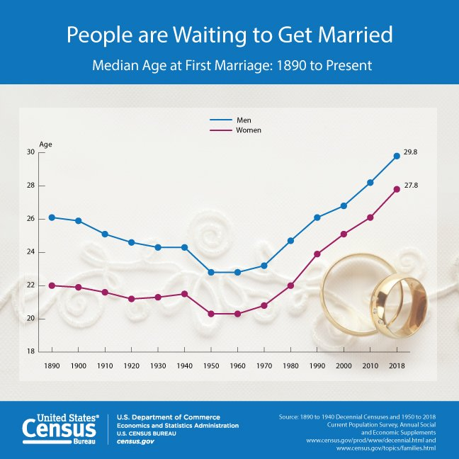 2018 Marriage Housing