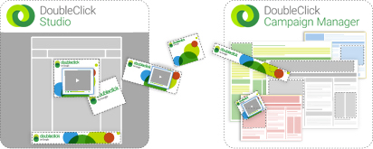 Image showing creatives moving from DoubleClick Studio to DoubleClick Campaign Manager