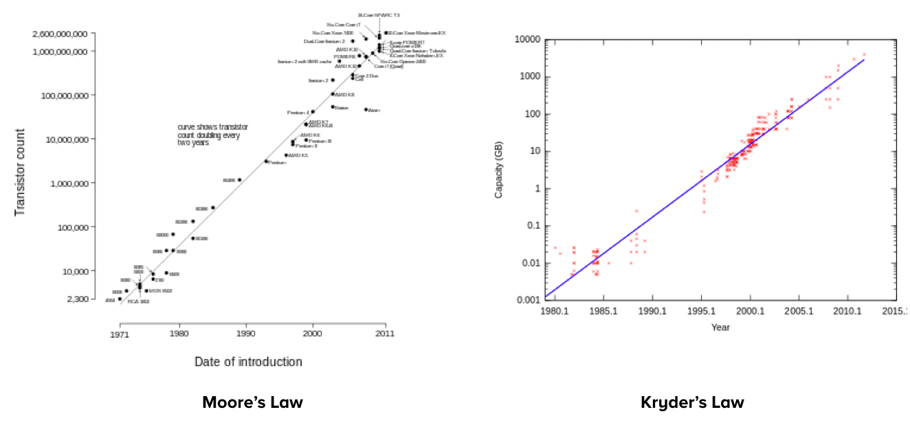 Two charts illustrating Moore's Law and Kryder's Law