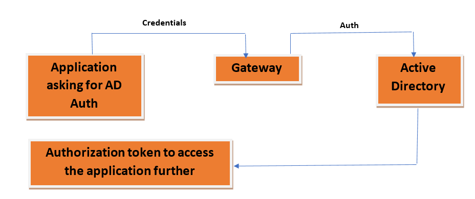 how active directory is used to simplify authentication
