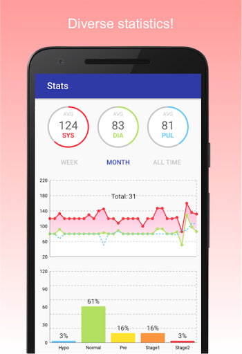 Blood Pressure Diary screenshot 2