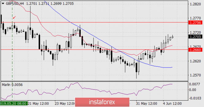 Forecast for GBP/USD on June 5, 2019