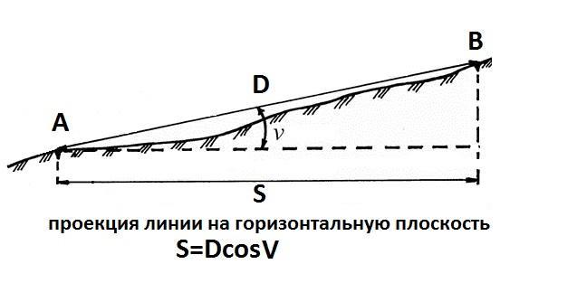C:\Users\skovorodkinda\Desktop\Реестр зелёных насаждений\Измерение расстояний (ленты, рулетки, проволоки)\Проекция.jpg