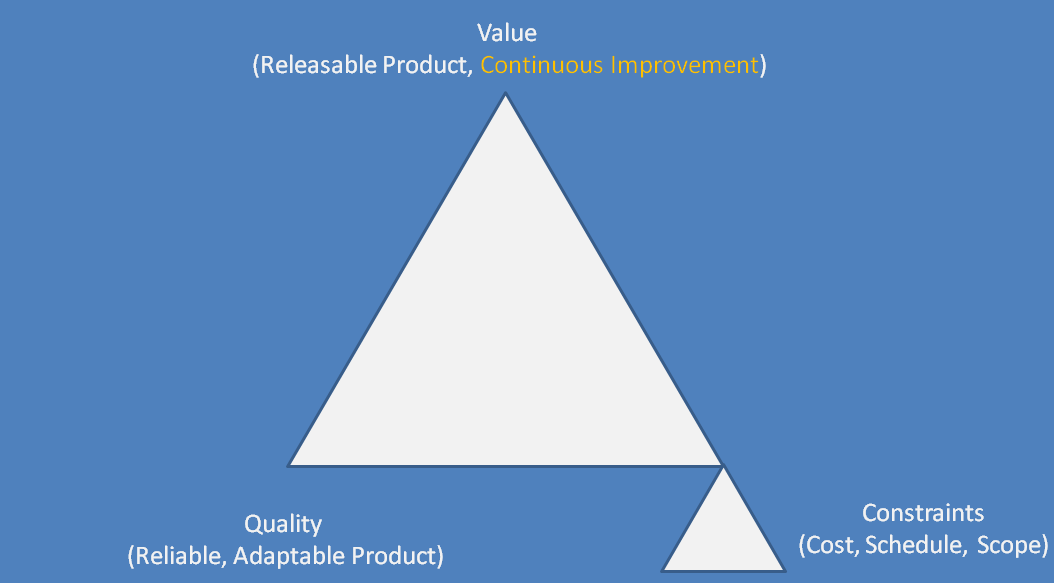 Projectmanagement The Agile Triangle
