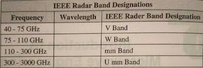 IEEE radar band designations