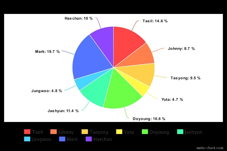 meta-chart (50)