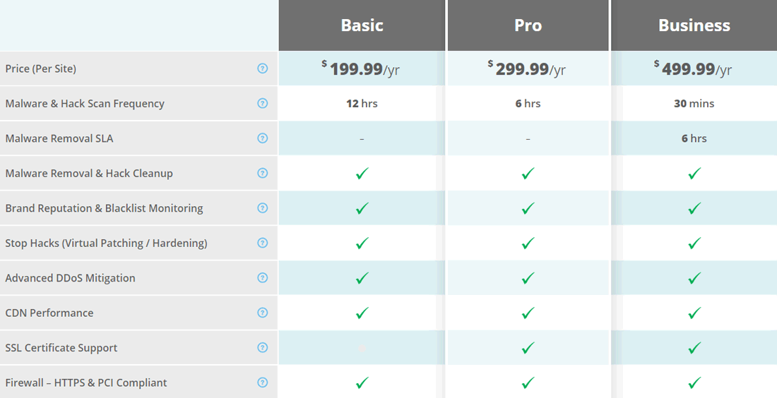 Màn hình bảng kế hoạch giá nền tảng