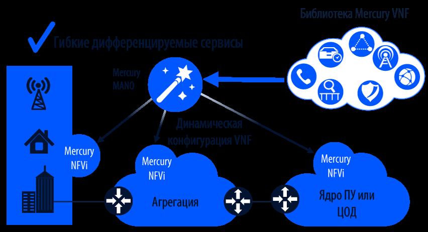 NFV-1, 852x462