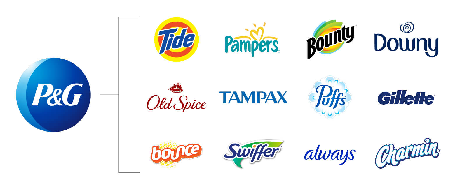 Example of brand architecture from P&G