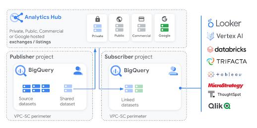 Diagrama de Analytics Hub para la Web