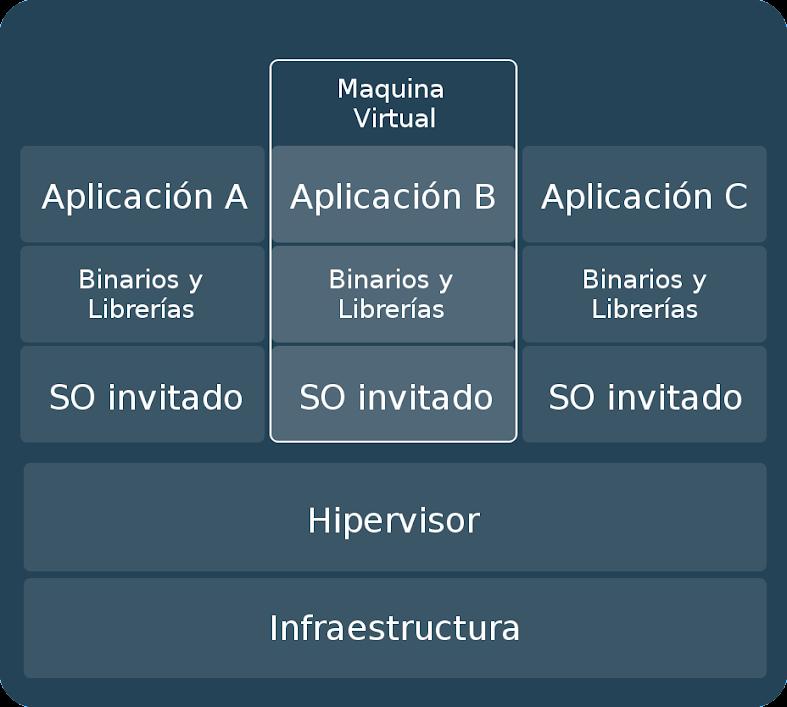 Figura 6 - Maquina Virtual tradicional