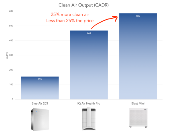 Smart Air purifier more powerful cost less than other big brand air purifiers like blue air iqair