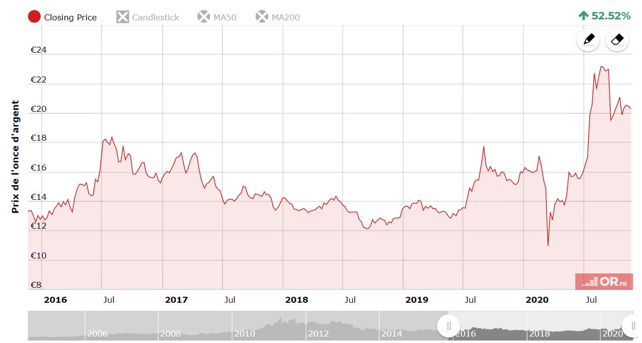 le cours de l'argent depuis 5 ans