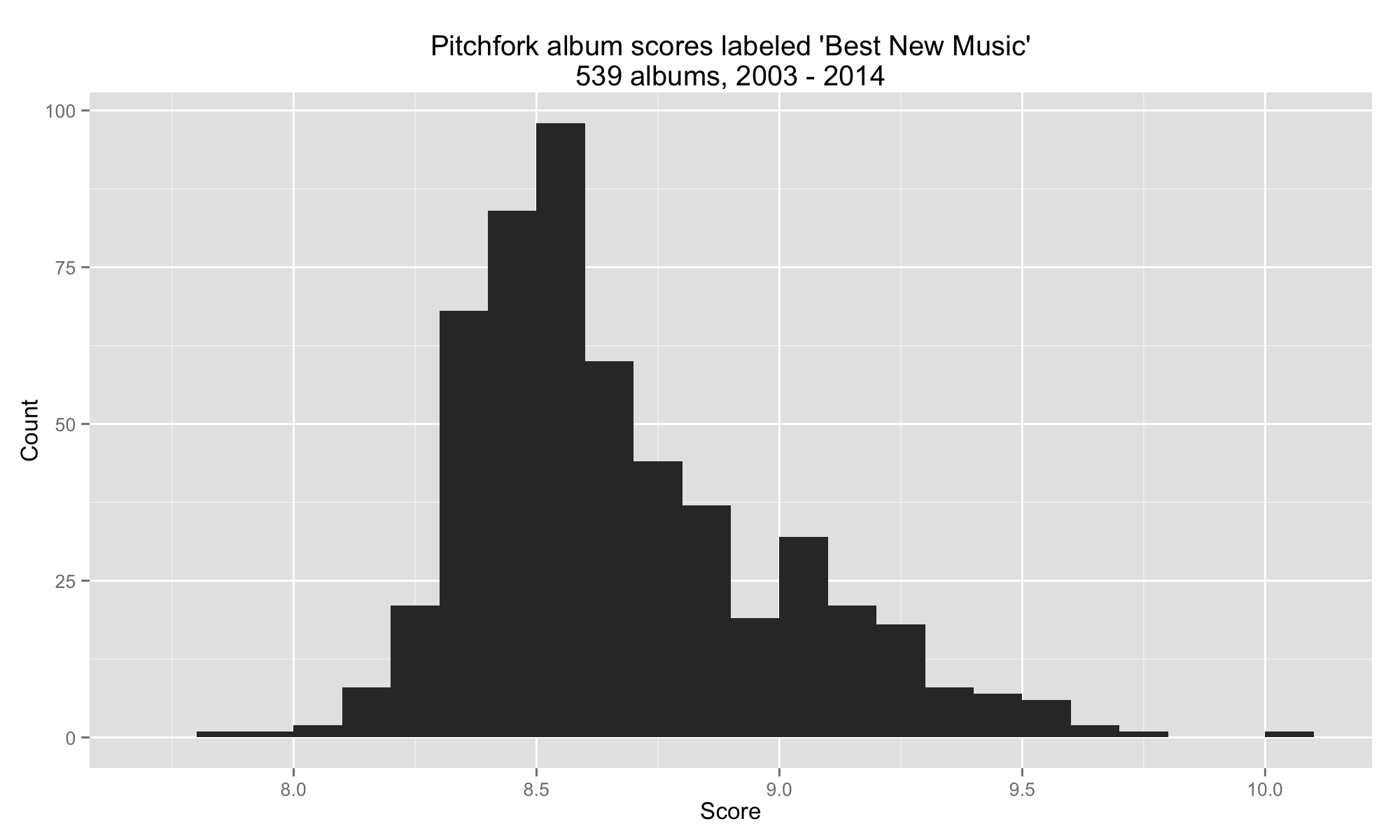 histogram of scores for best new music
