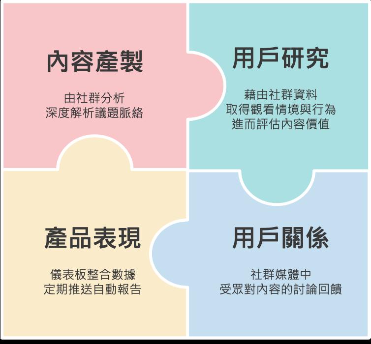 社群資料分析 達成媒體數位轉型_數位轉型四大面向