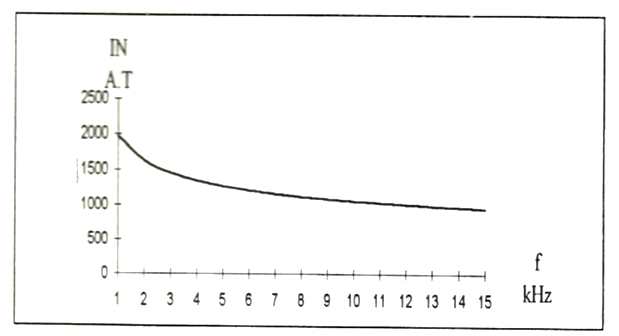 The amper-turns, versus frequency obtained by superposition method