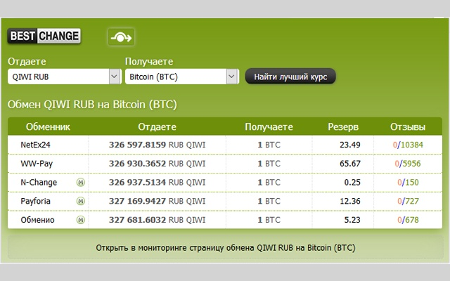 Мониторинг обменников BestChange.ru