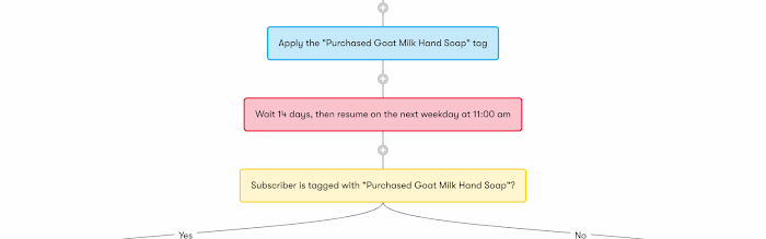 Ecommerce order bump automated workflow