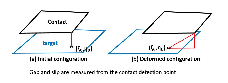 ANSYS | Графическая интерпретация модели «small sliding contact»