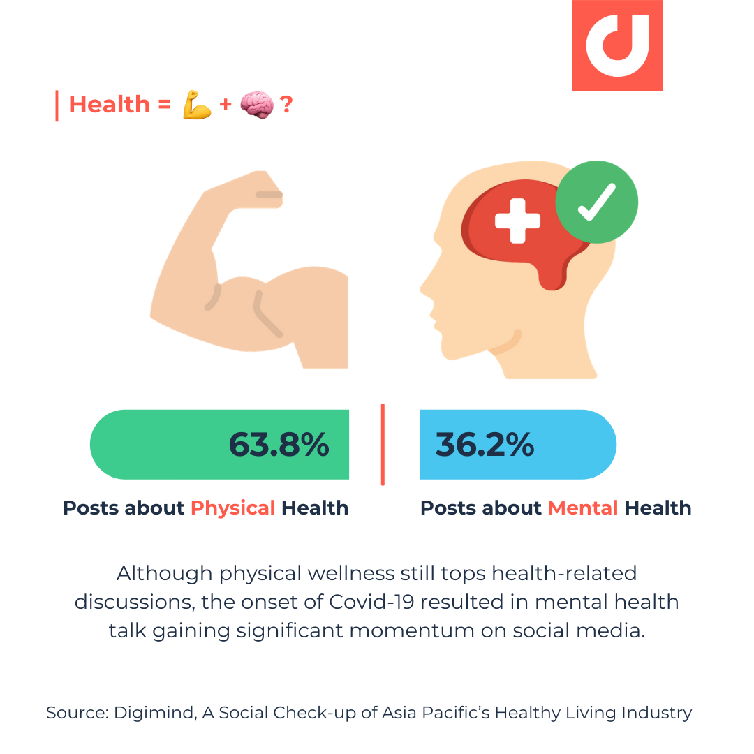 Digimind Healthy Living Industry Report - Blog - Infographic