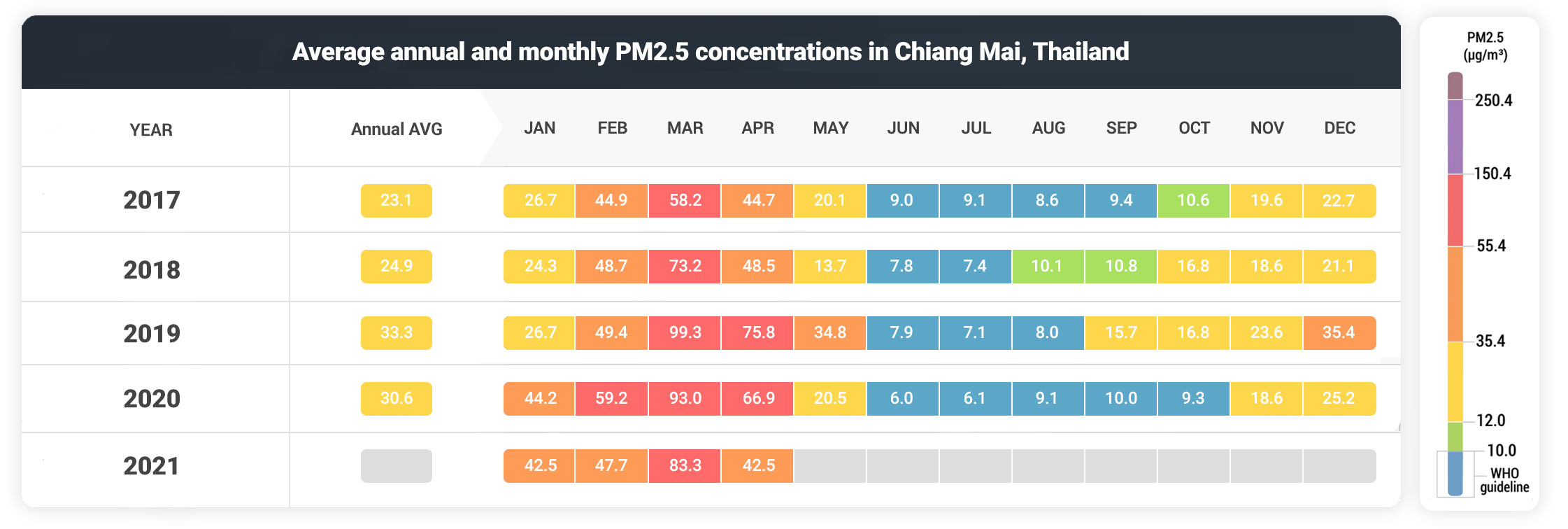 Chiang Mai monthly AQI averages