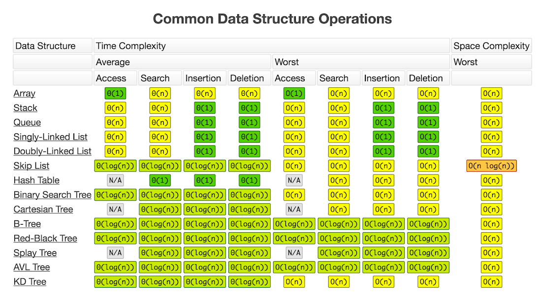 Big-O Common Data Structure Operations